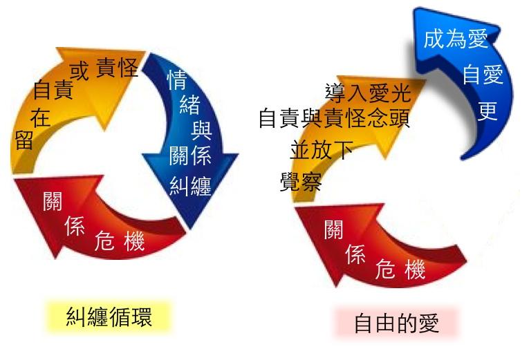 糾纏循環的轉化